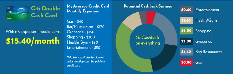 How I earn $14 a month with the Best Cashback Credit Card