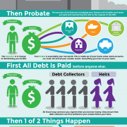 What Happens To Debt When You Die Infographic