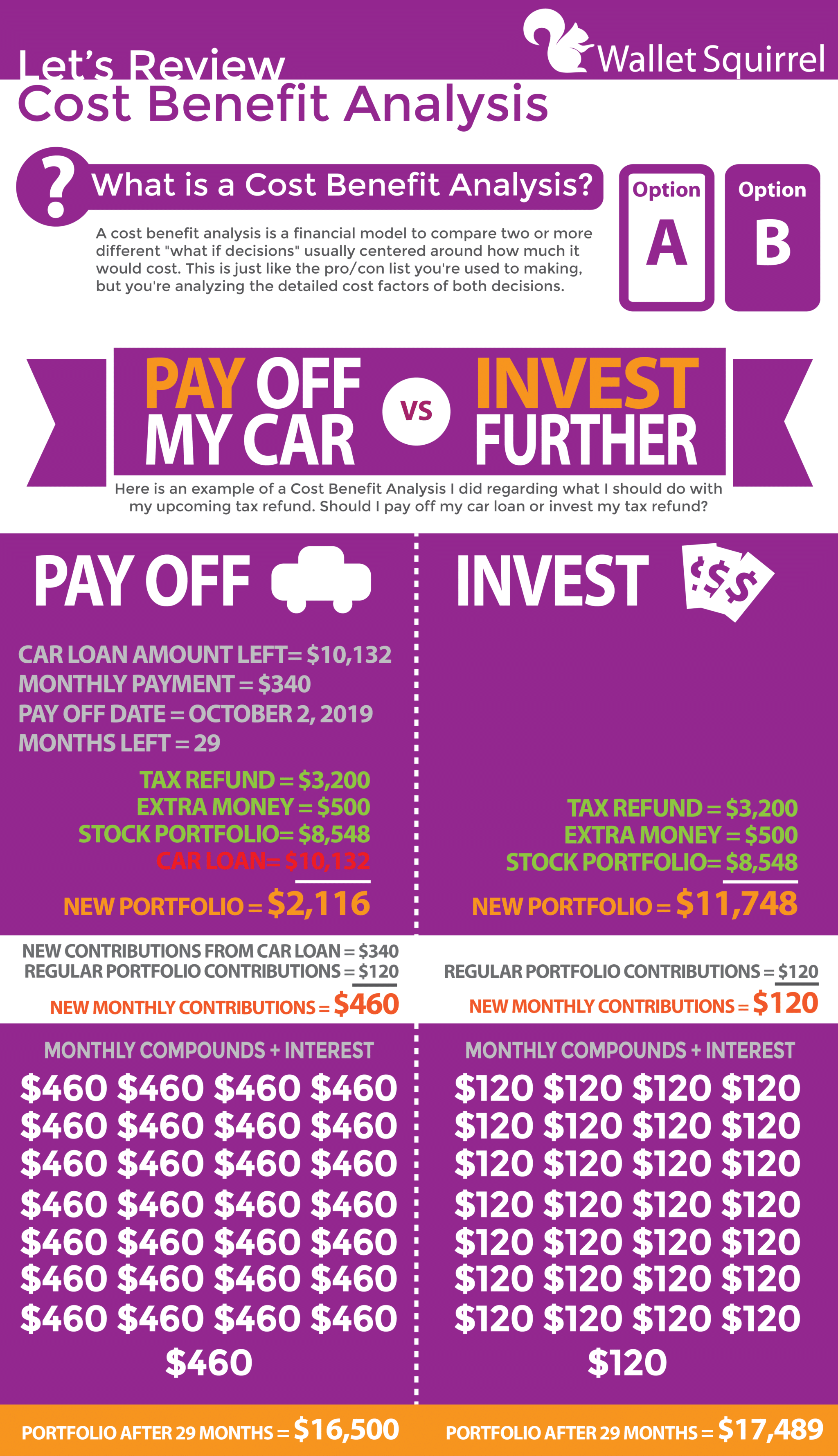cost benefit analysis example - pay off my car or invest?