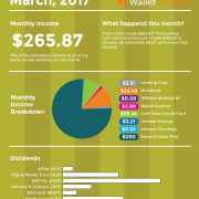 March 2017 Dividend Monthly Income Report Infographic
