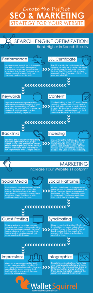 Web Marketing Inforgraphic