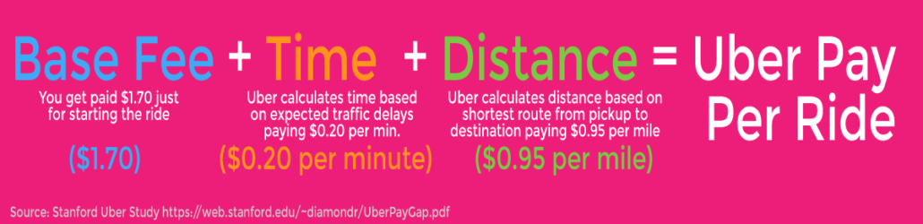 how much does an uber driver get paid per mile