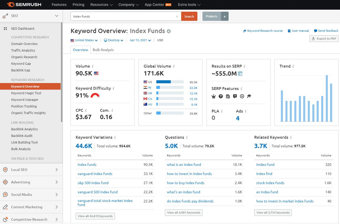 SEMrush Review - Index Funds Keyword