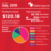 July 2019 Wallet Squirel Income Report Infographic