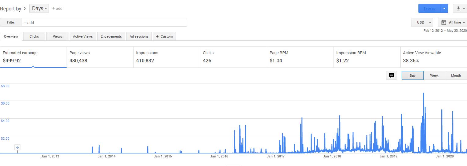 Google AdSense Review - 5 Year Earnings