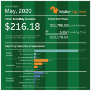 Wallet Squirrel's May 2020 Monthly Income Report.