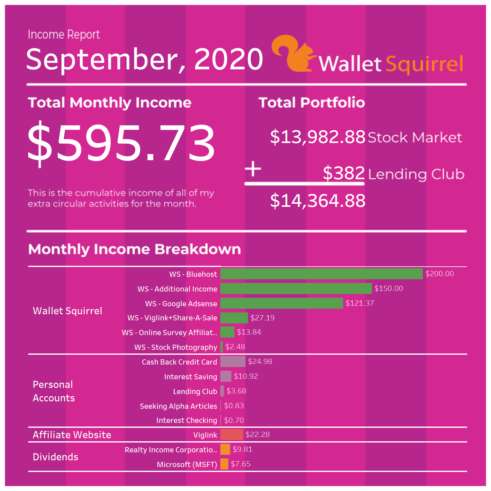 We've been sharing these Income Reports since 2015 as a way to share how easy (or hard) it is to earn extra money online and what it's really like starting a blog. Overall, it's been a blast and a great hobby as we build up our savings for retirement!