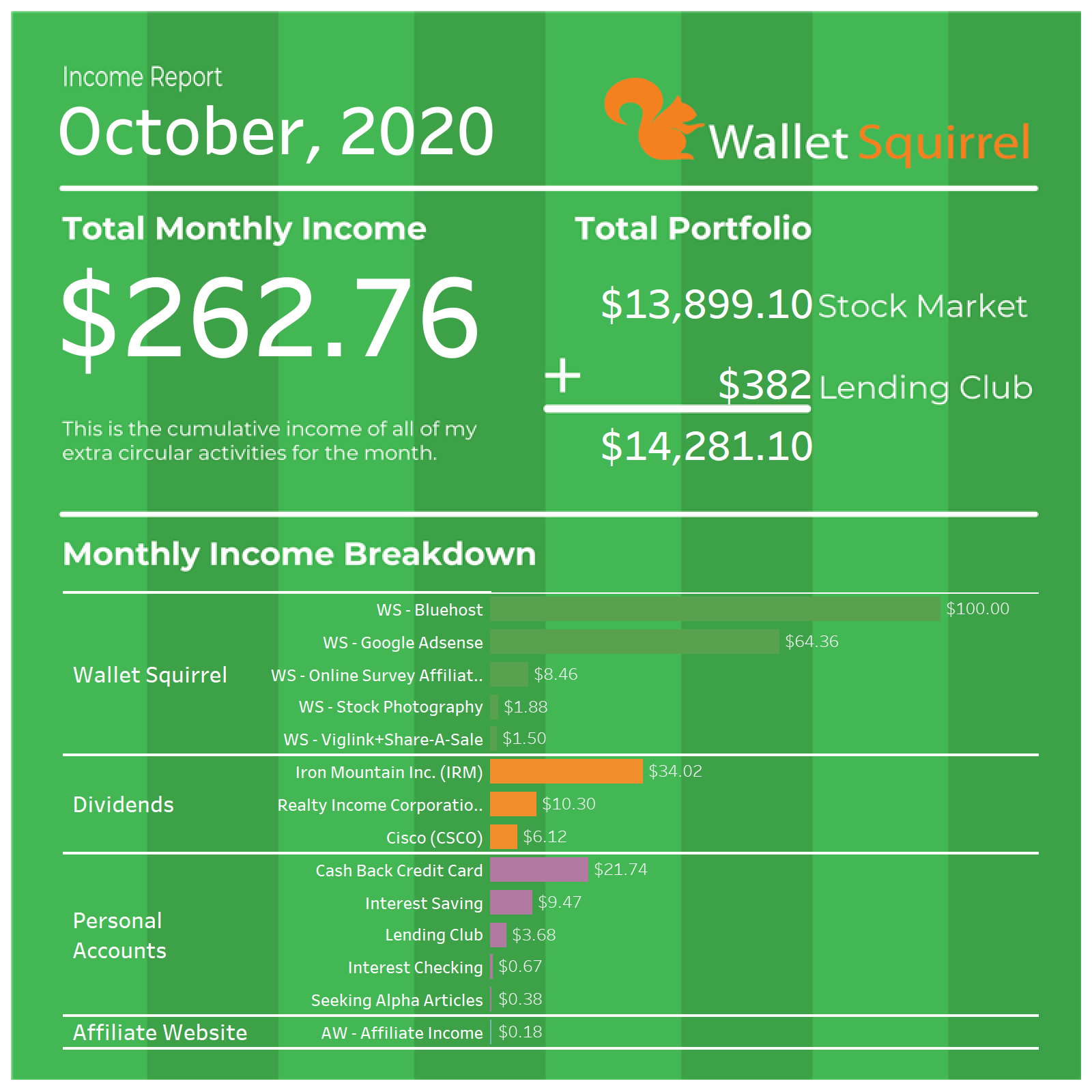 As we wrap up Fall, we continue to provide a transparent look at Wallet Squirrel through another monthly Income Report! These Income Reports are always a favorite because it helps us celebrate everything we've been up for the month. Plus for our readers, it's an incredible peek behind the curtain at running a finance blog. #incomereport #personalfinance