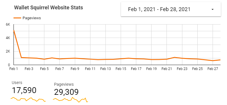 Our monthly income reports are an opportunity to share exactly what it's like to run Wallet Squirrel. These are a transparent look at what we make, all the struggles/successes, and perhaps most importantly, how we build from an audience of zero to 17,000 this last month.