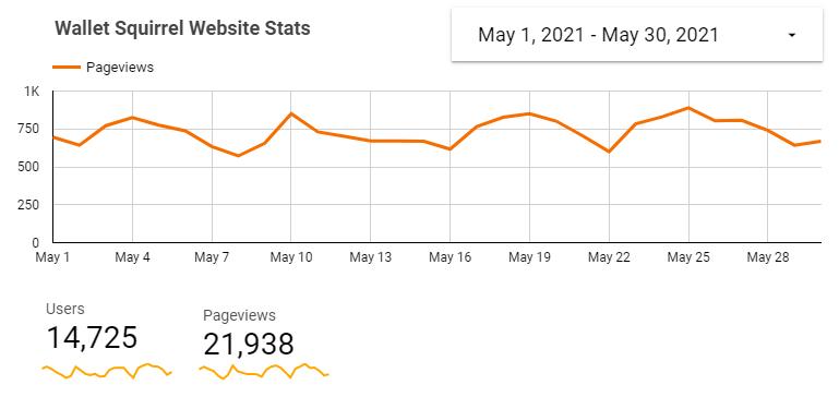 WS Website Traffic - May, 2021
