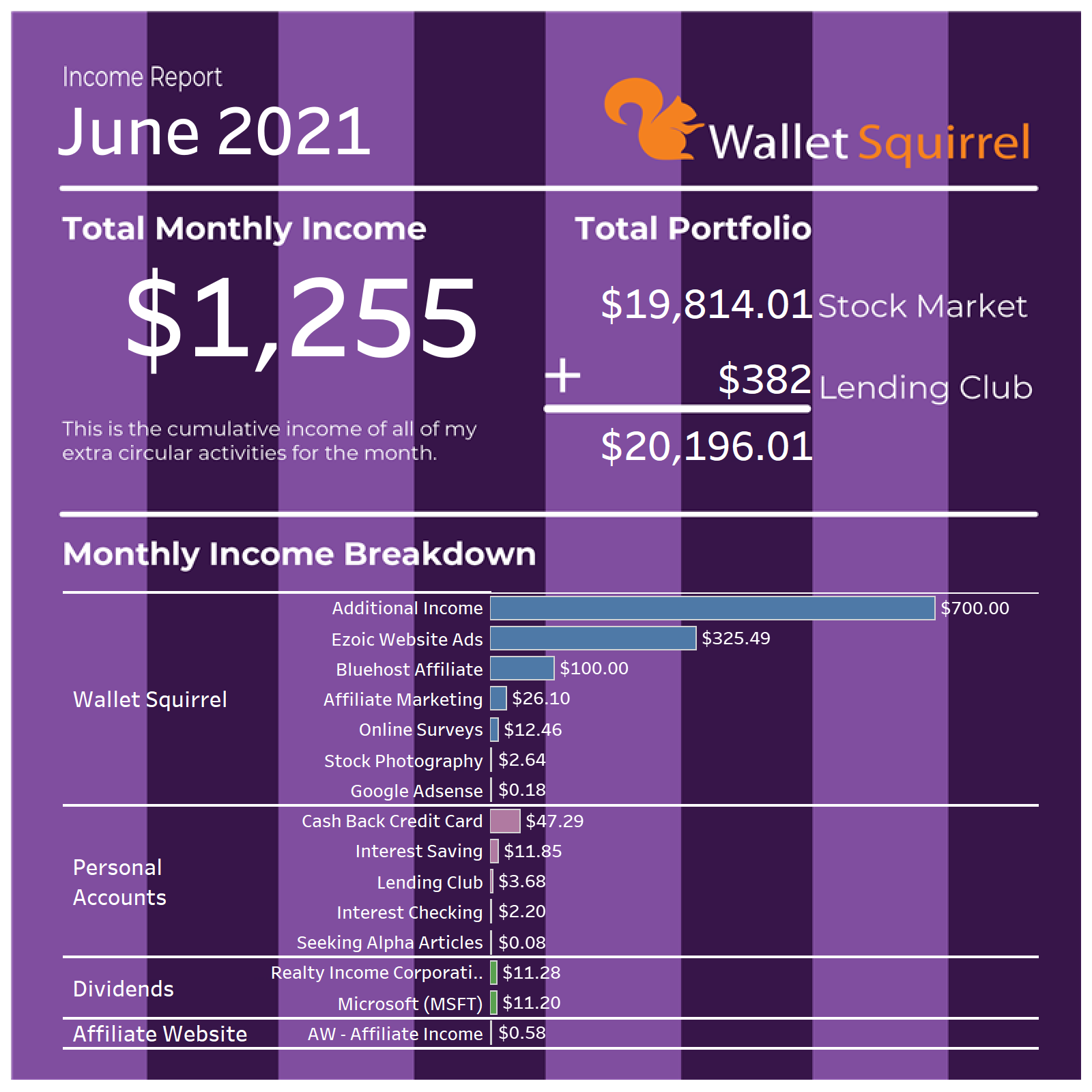 June-2021-Wallet-Squirel-Income-Report-Infographic